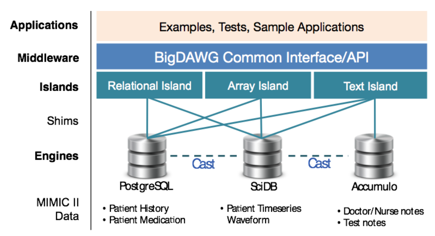 BigDAWG Initial Release Architecture